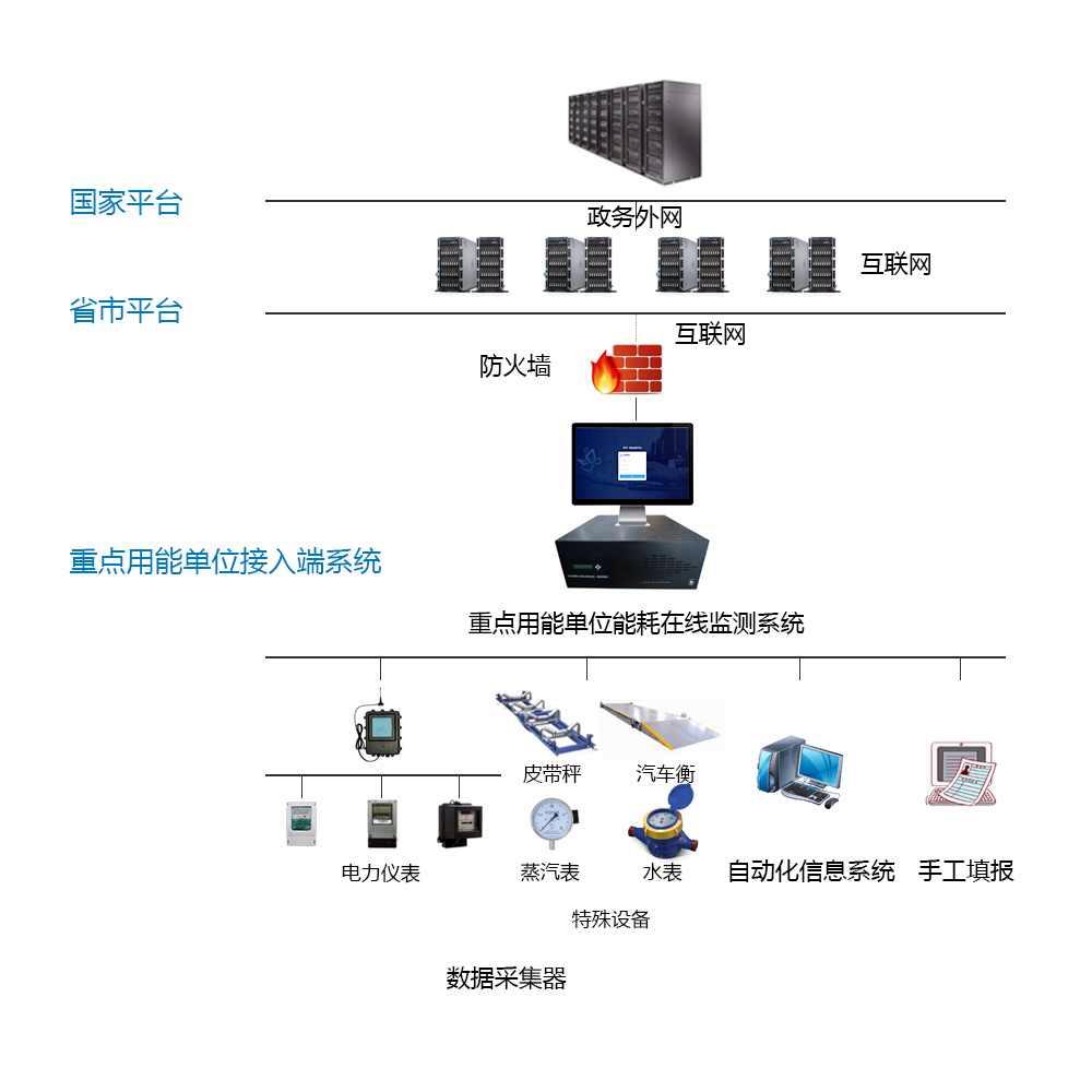 工业能源管理系统(图3)